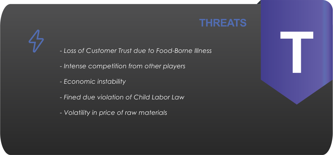 Chipotle Mexican Grill SWOT Analysis
